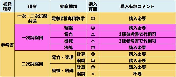 電験2種 参考書 一次試験 各科目参考書