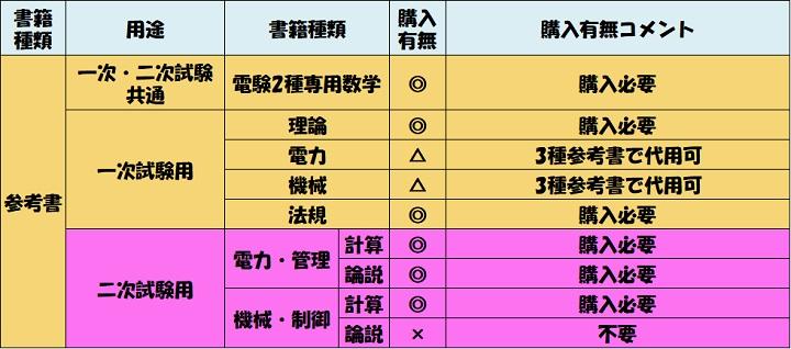 電験2種 参考書 二次試験 おすすめ