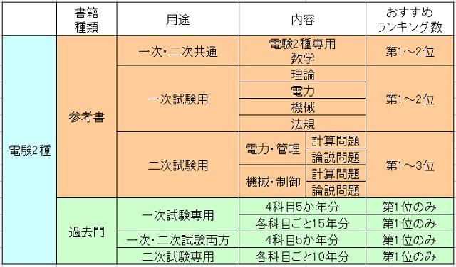 電験2種 参考書と過去問、一次試験と二次試験の構図