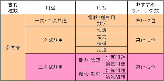 電験2種 参考書 二次試験 数学参考書