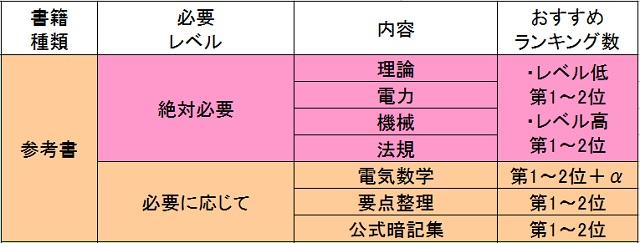 電験3種,参考書,4科目,構図