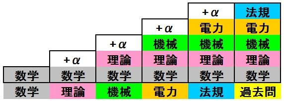 電験2種 一次試験 勉強 順番