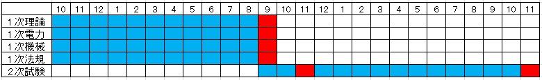 電験2種、電験1種 勉強期間 スケジュール表