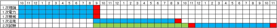 電験2種、電験1種 勉強期間 改良 戦略 スケジュール