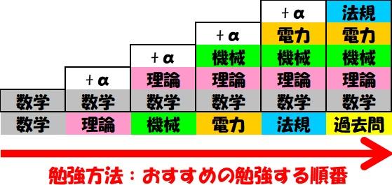 電験 おすすめ 勉強方法 勉強の順番