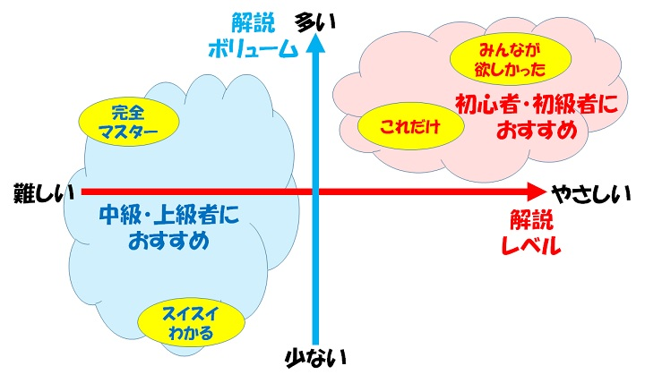 電験3種 おすすめ 参考書 マップ