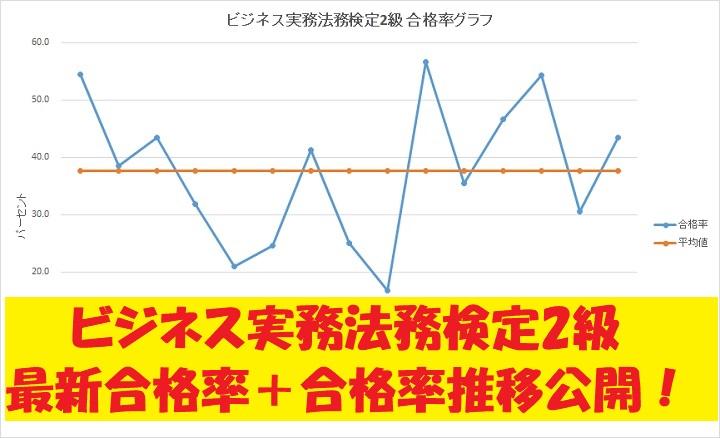 ビジネス実務法務2級 合格率 グラフ