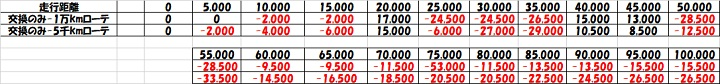 15インチタイヤ ローテーション タイヤ交換 コスト比較