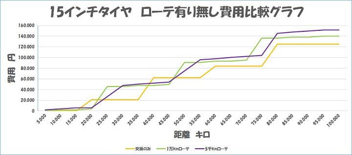 15インチタイヤ ローテーション タイヤ交換 コスト比較 グラフ