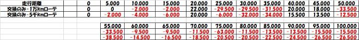 18インチタイヤ ローテーション タイヤ交換 コスト比較