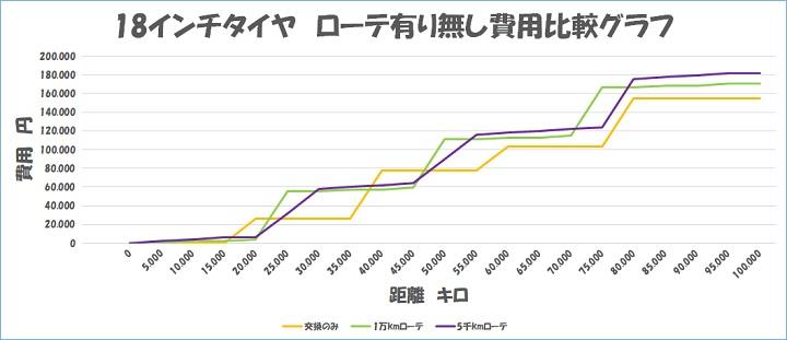 18インチタイヤ ローテーション タイヤ交換 コスト比較 グラフ
